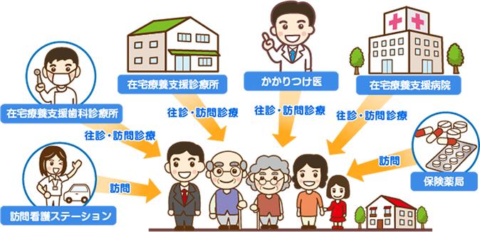在宅医療イメージ図